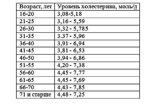 таблица нормы холестерина