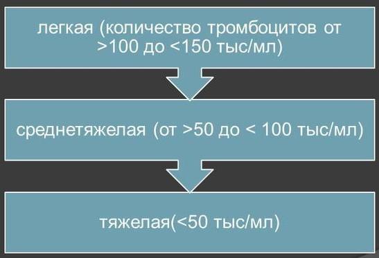 степени тяжести