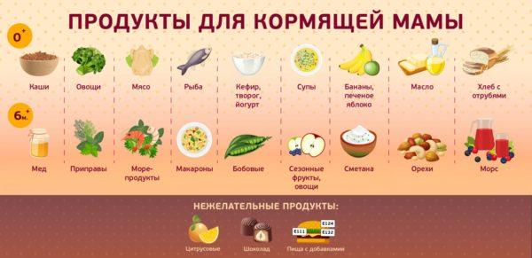 Анемия и кормление грудью